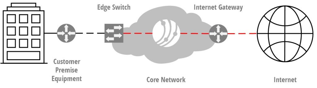 dedicated internet access diagram